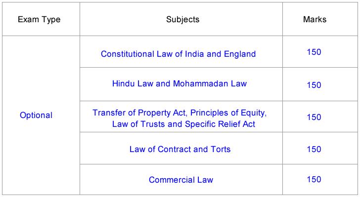 Bihar Judicial Services Mains Exam