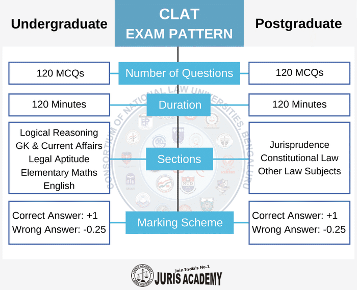 CLAT 2020 Exam Pattern
